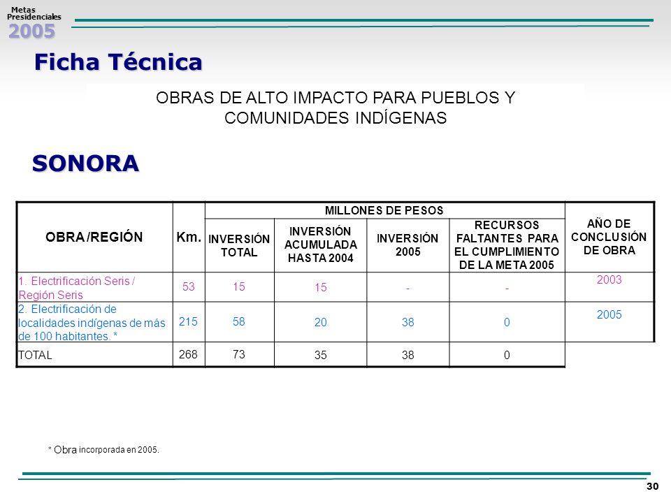 2005 Metas MetasPresidenciales 30 Ficha Técnica OBRAS DE ALTO IMPACTO PARA PUEBLOS Y COMUNIDADES INDÍGENAS SONORA OBRA /REGIÓNKm. MILLONES DE PESOS AÑ