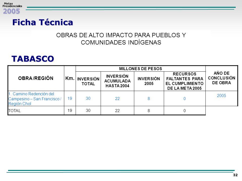 2005 Metas MetasPresidenciales 32 Ficha Técnica OBRAS DE ALTO IMPACTO PARA PUEBLOS Y COMUNIDADES INDÍGENAS TABASCO OBRA /REGIÓNKm. MILLONES DE PESOS A