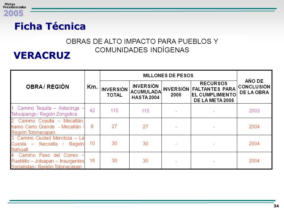 2005 Metas MetasPresidenciales 34 Ficha Técnica OBRAS DE ALTO IMPACTO PARA PUEBLOS Y COMUNIDADES INDÍGENAS VERACRUZ OBRA / REGIÓNKm. MILLONES DE PESOS