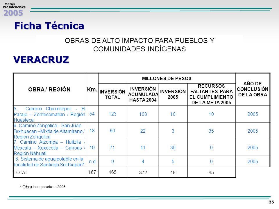 2005 Metas MetasPresidenciales 35 Ficha Técnica OBRAS DE ALTO IMPACTO PARA PUEBLOS Y COMUNIDADES INDÍGENAS VERACRUZ OBRA / REGIÓNKm. MILLONES DE PESOS