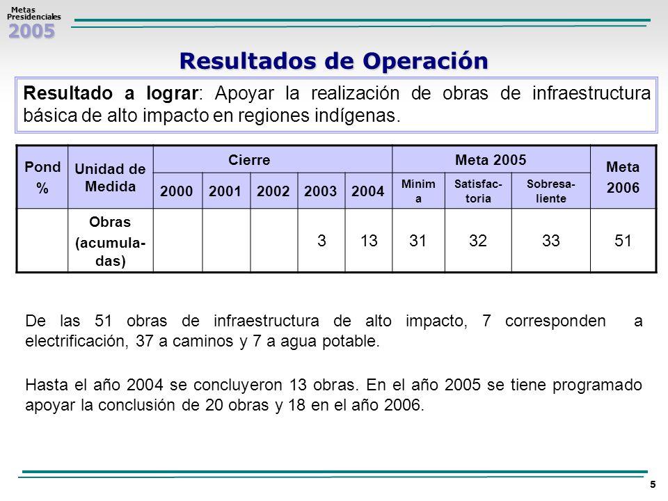 2005 Metas MetasPresidenciales 5 Resultado a lograr: Apoyar la realización de obras de infraestructura básica de alto impacto en regiones indígenas. R
