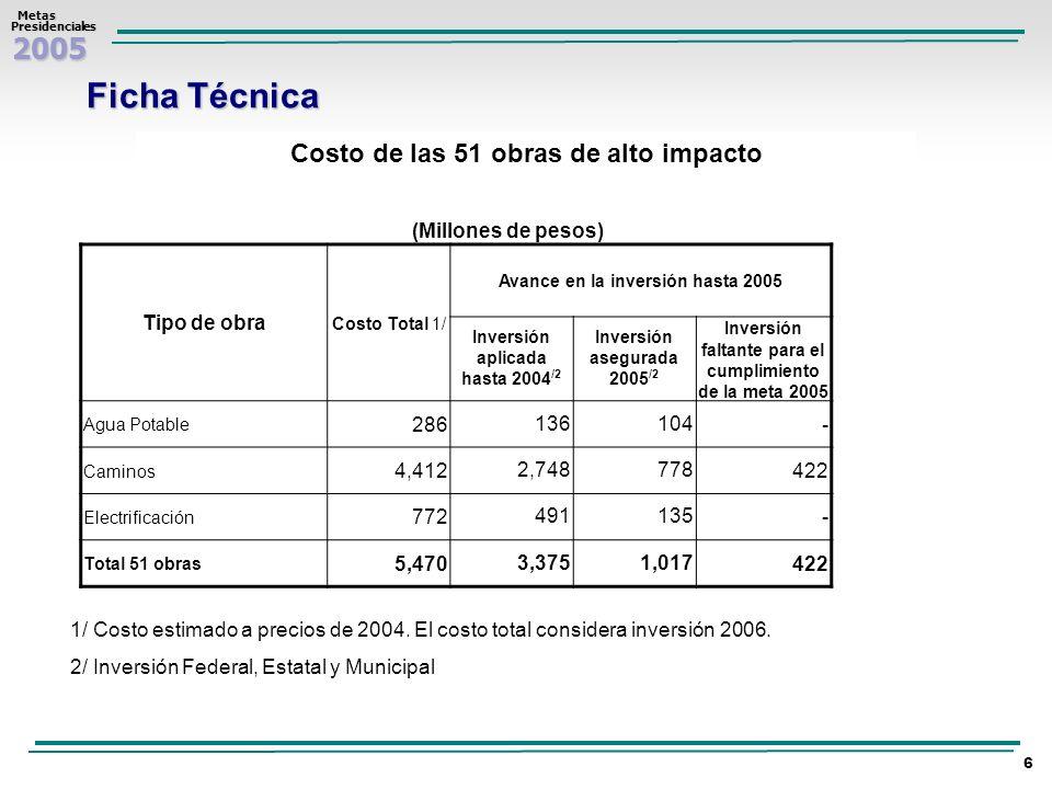 2005 Metas MetasPresidenciales 6 Ficha Técnica Costo de las 51 obras de alto impacto (Millones de pesos) 1/ Costo estimado a precios de 2004. El costo