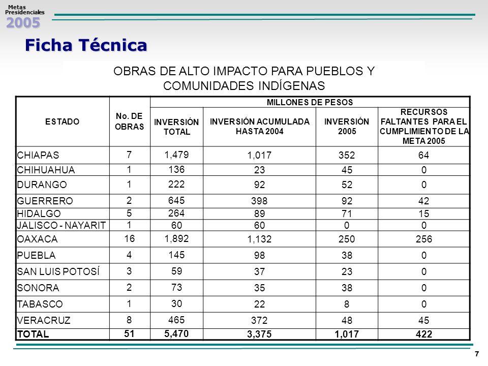 2005 Metas MetasPresidenciales 7 Ficha Técnica OBRAS DE ALTO IMPACTO PARA PUEBLOS Y COMUNIDADES INDÍGENAS ESTADO No. DE OBRAS MILLONES DE PESOS INVERS