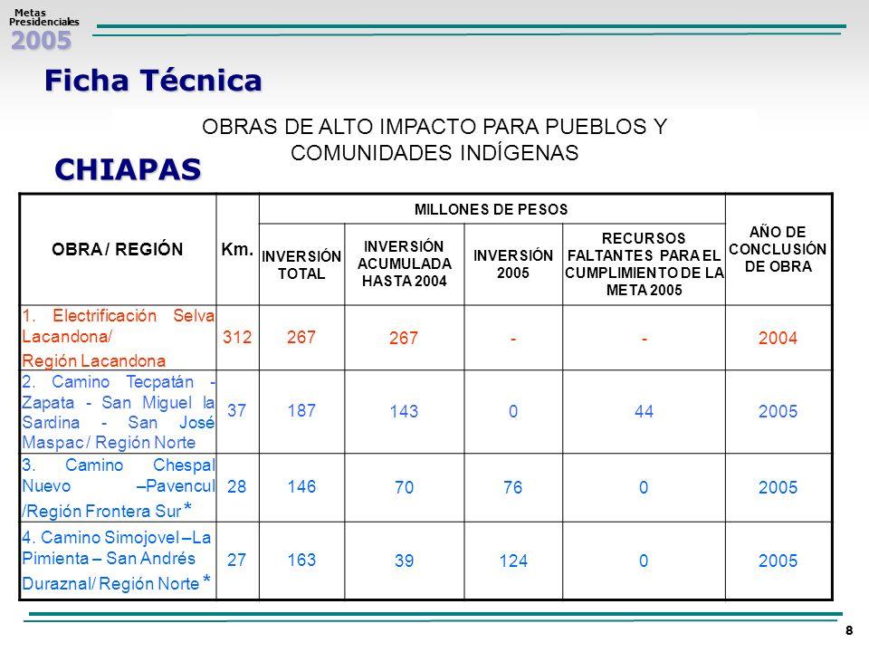 2005 Metas MetasPresidenciales 8 Ficha Técnica OBRAS DE ALTO IMPACTO PARA PUEBLOS Y COMUNIDADES INDÍGENAS CHIAPAS OBRA / REGIÓNKm. MILLONES DE PESOS A