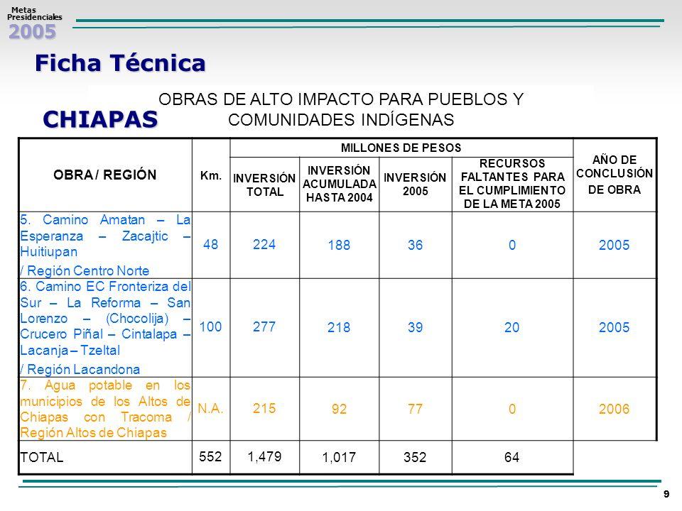 2005 Metas MetasPresidenciales 10 Chiapas 2.- Tecpatan – Zapata - San Miguel La Sardina San José Mapac (2005) 3.- Chespal Nuevo – Pavencul (2005) 4.- Simojovel – La Pimienta - San Andrés Duraznal (2005) 5.- Amatan - La Esperanza – Zacajtic – Huitiupan (2005) 6.- EC Fronteriza del Sur - La Reforma - San Lorenzo (Chocolja) - Crucero Piñal – Cintalapa – Lacanja – Tzeltal (2005) 7.- Municipios de los Altos de Chiapas con Tracoma (2006) Agua Potable 1.- Selva Lacandona (2004) Electrificación Caminos