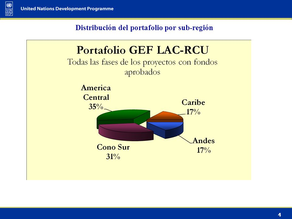 5 Distribución del Portafolio en LAC Proyectos = 136