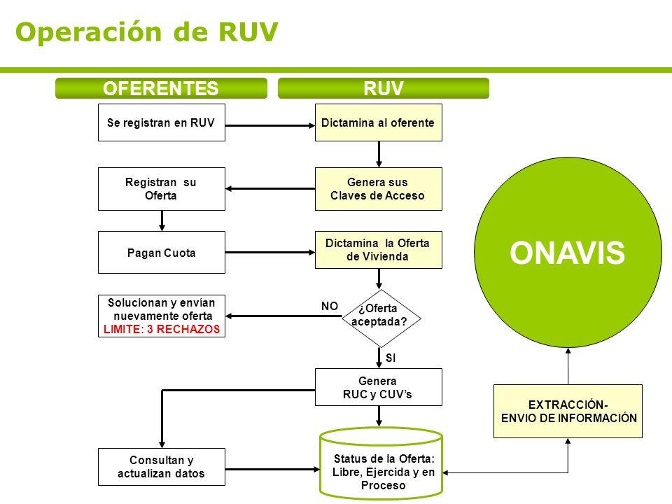 Operación de RUV RUV Se registran en RUV Registran su Oferta Genera RUC y CUVs OFERENTES Dictamina al oferente Genera sus Claves de Acceso Pagan Cuota