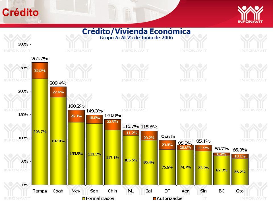 Crédito/Vivienda Económica Grupo A: Al 25 de Junio de 2006 Crédito