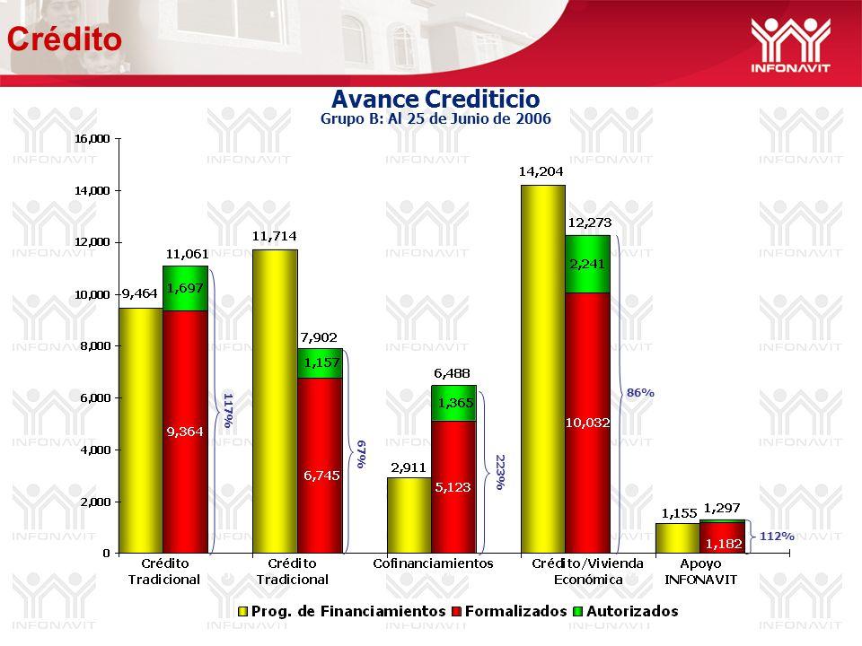 Avance Crediticio Grupo B: Al 25 de Junio de 2006 67% 112% 86% 117% 223% Crédito