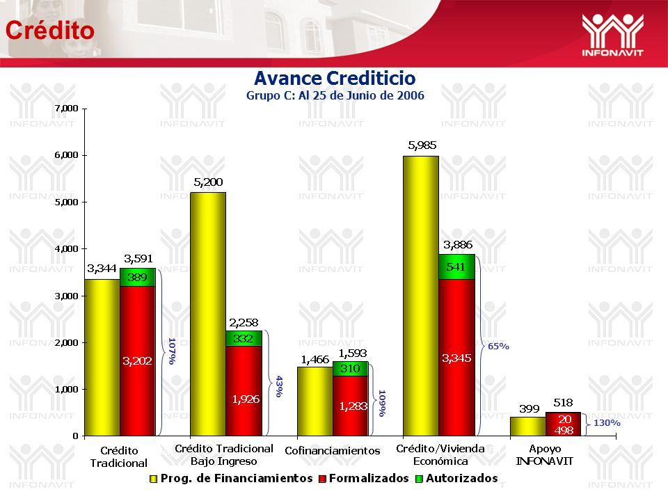 Avance Crediticio Grupo C: Al 25 de Junio de 2006 43% 65% 130% 109% 107% Crédito
