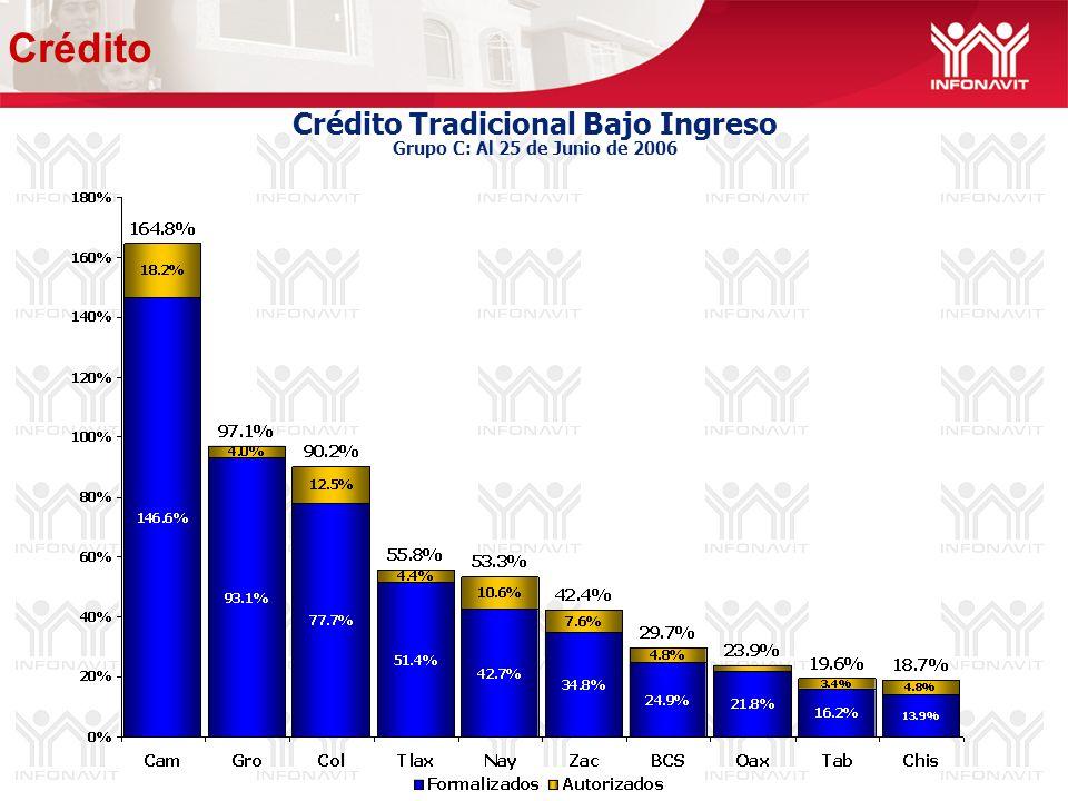 Crédito Tradicional Bajo Ingreso Grupo C: Al 25 de Junio de 2006 Crédito