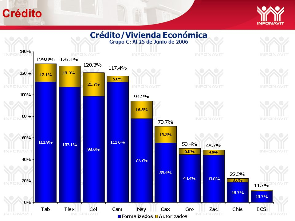 Crédito/Vivienda Económica Grupo C: Al 25 de Junio de 2006 Crédito
