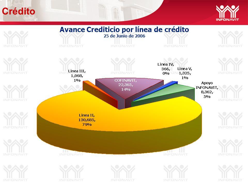 Avance Crediticio por línea de crédito 25 de Junio de 2006 Crédito