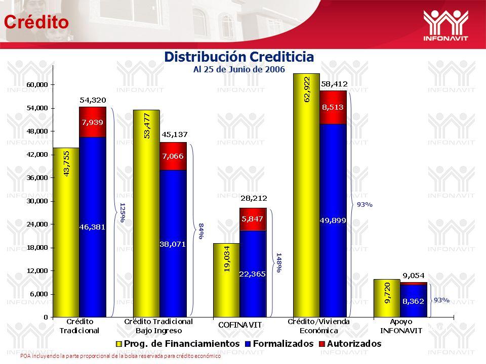Distribución Crediticia Al 25 de Junio de 2006 93% 84% 125% 93% 148% Crédito POA incluyendo la parte proporcional de la bolsa reservada para crédito económico