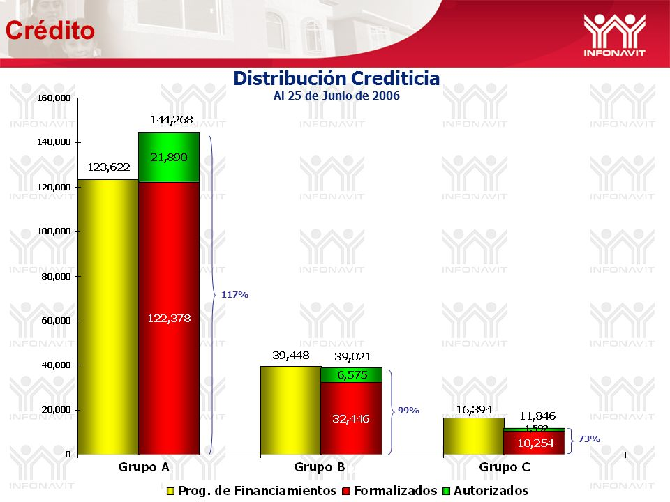 Distribución Crediticia Al 25 de Junio de % 99% 73% Crédito