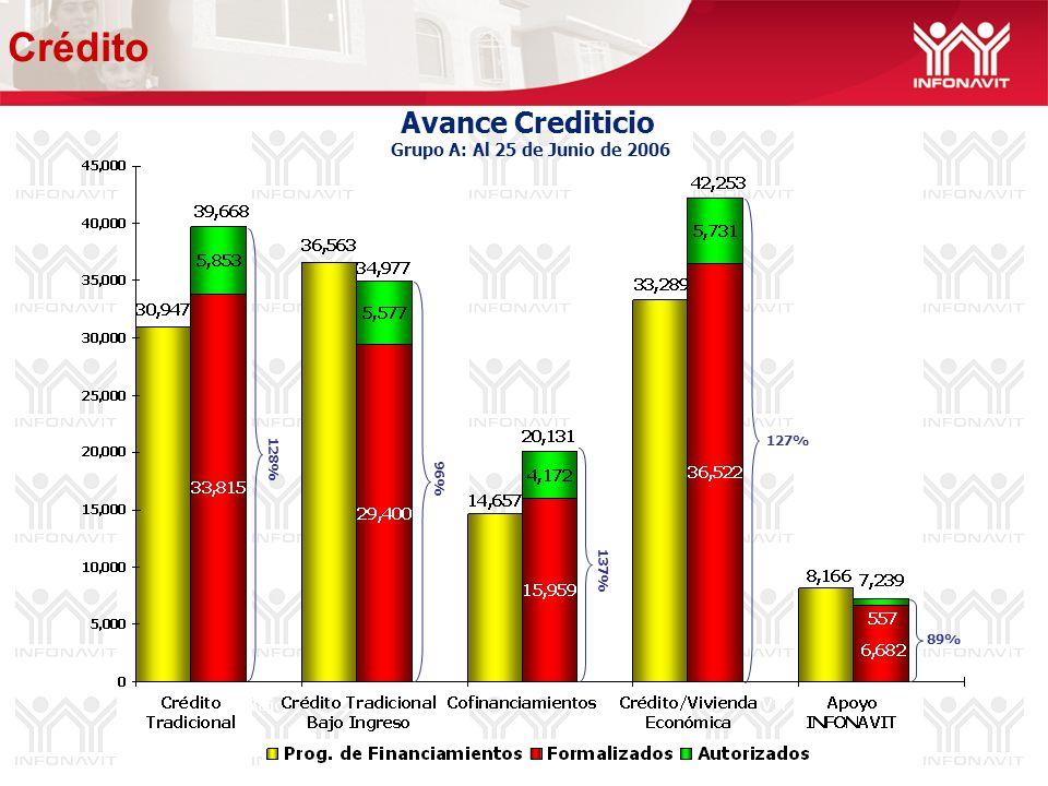 Avance Crediticio Grupo A: Al 25 de Junio de 2006 96% 127% 89% 128% 137% Crédito
