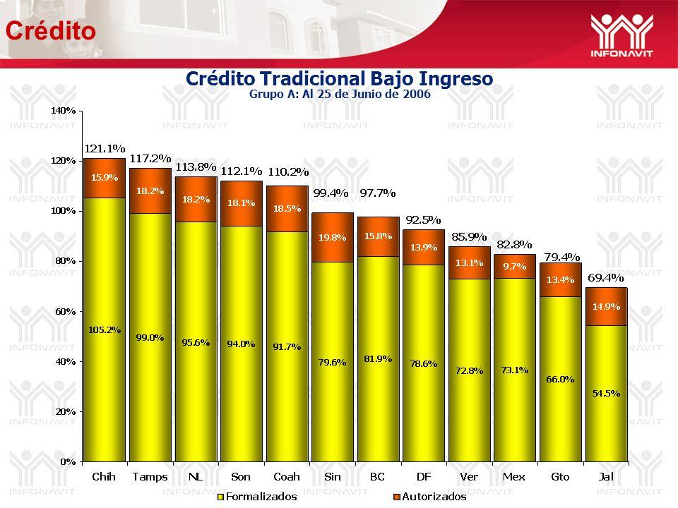 Crédito Tradicional Bajo Ingreso Grupo A: Al 25 de Junio de 2006 Crédito