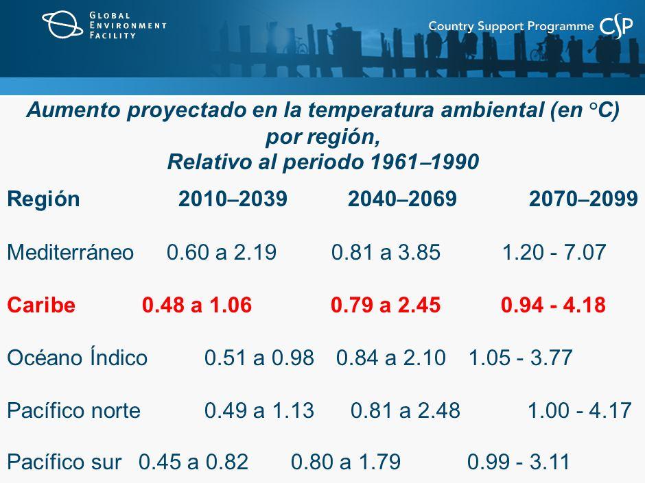 Aumento proyectado en la temperatura ambiental (en °C) por región, Relativo al periodo 1961 – 1990 Región 2010 – 2039 2040 – 2069 2070 – 2099 Mediterráneo 0.60 a 2.19 0.81 a 3.85 1.20 - 7.07 Caribe 0.48 a 1.06 0.79 a 2.45 0.94 - 4.18 Océano Índico0.51 a 0.980.84 a 2.101.05 - 3.77 Pacífico norte0.49 a 1.13 0.81 a 2.48 1.00 - 4.17 Pacífico sur 0.45 a 0.82 0.80 a 1.79 0.99 - 3.11