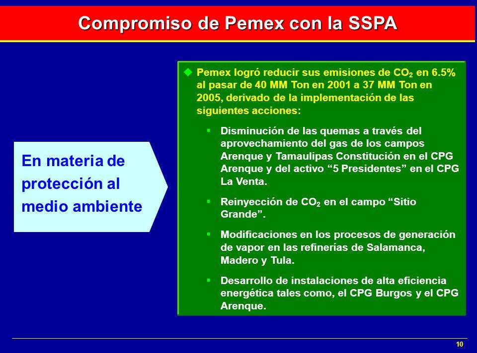 10 Pemex logró reducir sus emisiones de CO 2 en 6.5% al pasar de 40 MM Ton en 2001 a 37 MM Ton en 2005, derivado de la implementación de las siguiente