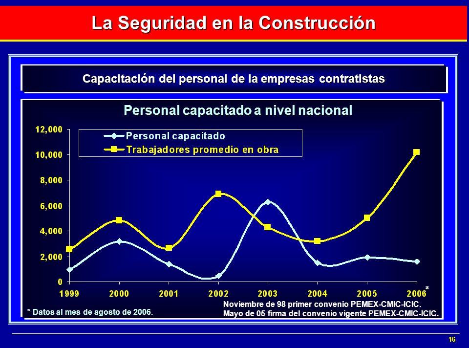 16 La Seguridad en la Construcción Capacitación del personal de la empresas contratistas * Personal capacitado a nivel nacional * Datos al mes de agos