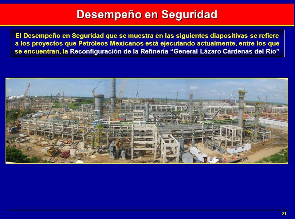 21 Desempeño en Seguridad El Desempeño en Seguridad que se muestra en las siguientes diapositivas se refiere a los proyectos que Petróleos Mexicanos e