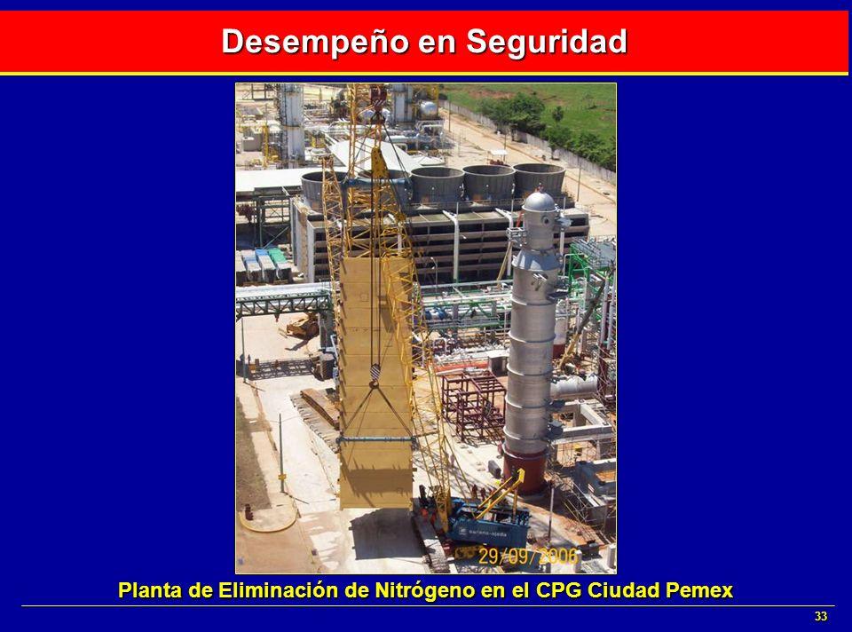 33 Desempeño en Seguridad Planta de Eliminación de Nitrógeno en el CPG Ciudad Pemex