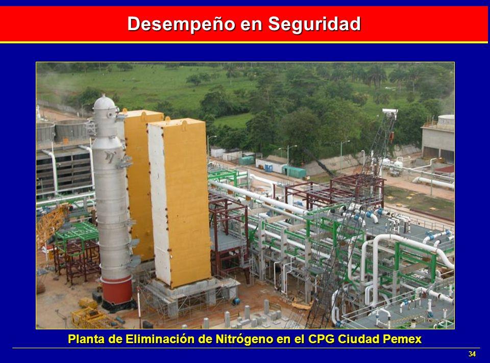 34 Desempeño en Seguridad Planta de Eliminación de Nitrógeno en el CPG Ciudad Pemex