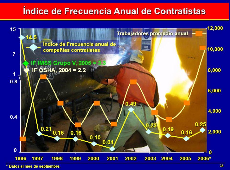 38 Índice de Frecuencia Anual de Contratistas * Datos al mes de septiembre. 19982001199919962000199720022003200520042006* 7 15 0 0.4 0.8 14.5 0.21 0.1