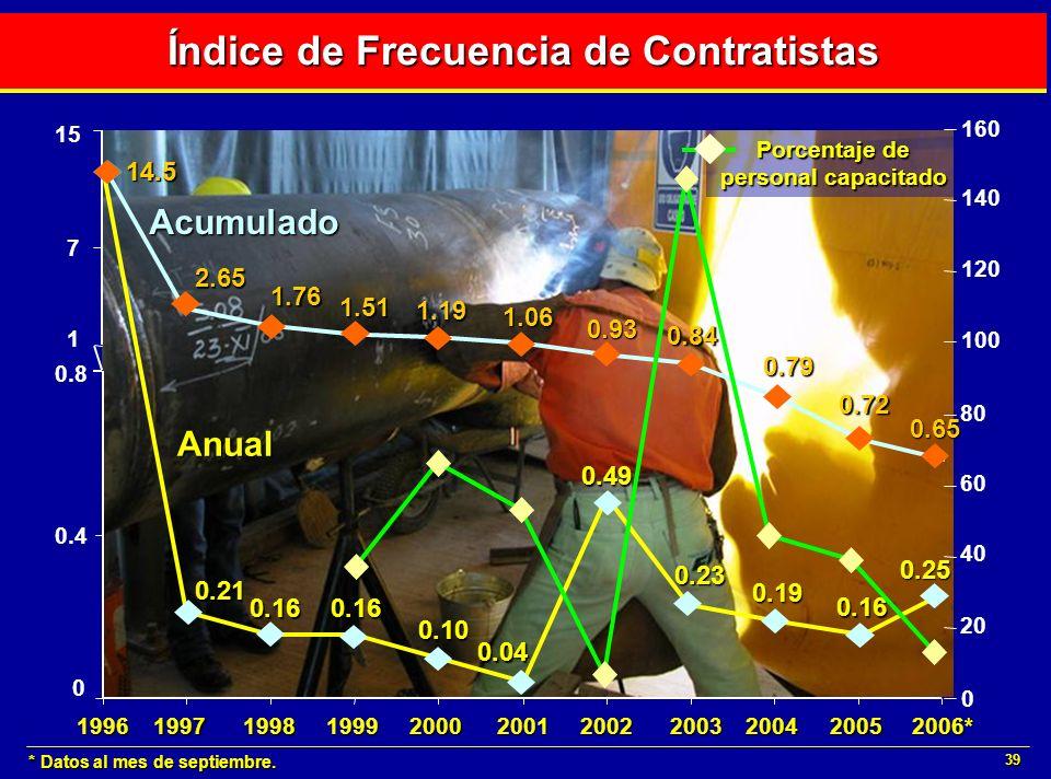 39 Índice de Frecuencia de Contratistas * Datos al mes de septiembre. 19982001199919962000199720022003200520042006* 7 15 0 0.4 0.8 14.5 0.21 0.160.16