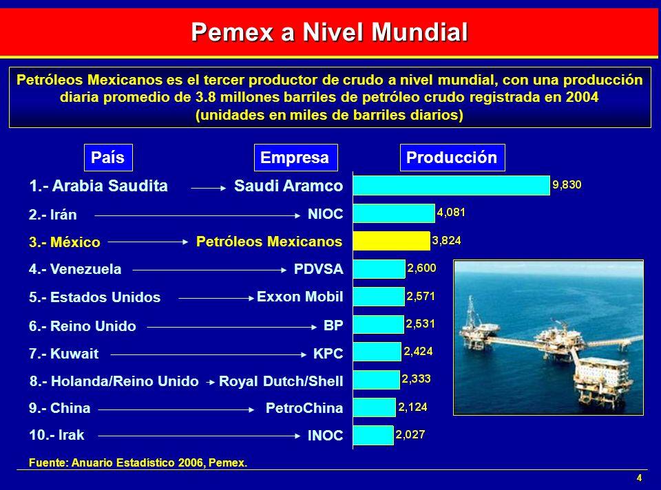 4 Pemex a Nivel Mundial Fuente: Anuario Estadístico 2006, Pemex. Petróleos Mexicanos es el tercer productor de crudo a nivel mundial, con una producci