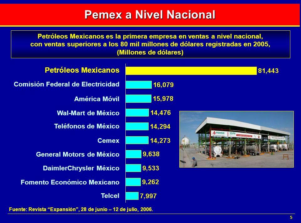5 Pemex a Nivel Nacional Petróleos Mexicanos es la primera empresa en ventas a nivel nacional, con ventas superiores a los 80 mil millones de dólares