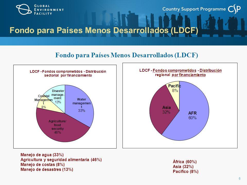 6 Fondo para Países Menos Desarrollados (LDCF) África (60%) Asia (32%) Pacífico (8%) Manejo de agua (33%) Agricultura y seguridad alimentaria (46%) Ma
