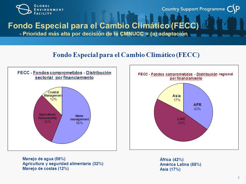 8 Fondo Especial para el Cambio Climático (FECC) - Prioridad más alta por decisión de la CMNUCC = (a) adaptación Fondo Especial para el Cambio Climáti