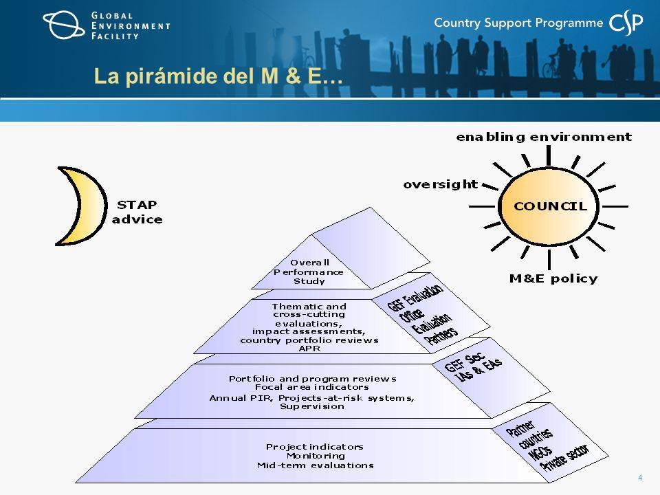 15 Coordinación Nacional del FMAM – Lecciones aprendidas de Bolivia, China, Colombia, Polonia y Uganda (Octubre, 2005) Buenas prácticas: -Invitar a las agencias ejecutoras de proyectos nacionales a realizar presentaciones en las reuniones de los comités de coordinación (incluyendo visitas a los proyectos y reportes de los proyectos en marcha) -Tener acceso regular al monitoreo de las Agencias del FMAM y los reportes de evaluación de los proyectos luego de su conclusión, permite retroalimentarse sobre el desempeño de los proyectos para propuestas futuras Lecciones aprendidas: -La participación de los mecanismos de coordinación nacional en los esfuerzos de monitoreo aumenta la propiedad de un proyecto nacional -La colaboración en los esfuerzos de monitoreo eleva la responsabilidad nacional y ayuda a asegurar que los objetivos y el progreso alcanzados lleguen a una audiencia mayor