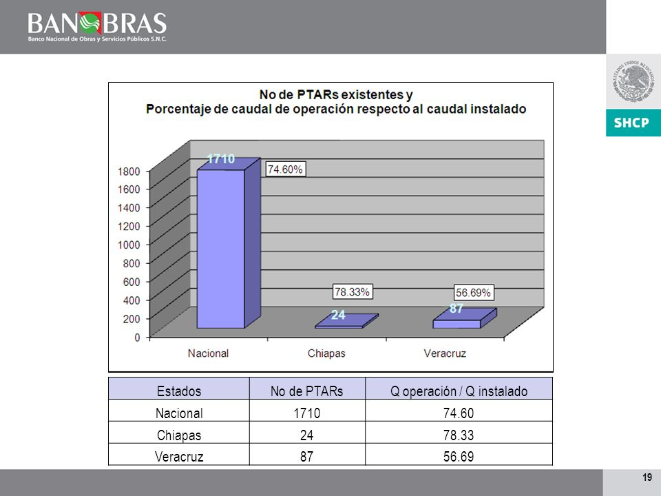18 año No. PTARs Nacional No. PTARs fuera de operación % 2005166623313.99% 2006183724413.28% 2007201931115.40%