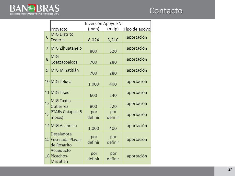 26Contacto Proyecto Inversión (mdp) Apoyo FNI (mdp)Tipo de apoyo 1 PTAR Hermosillo, Sonora 500 200 aportación 2 Acueducto Falcón - Matamoros 6,548 2,0