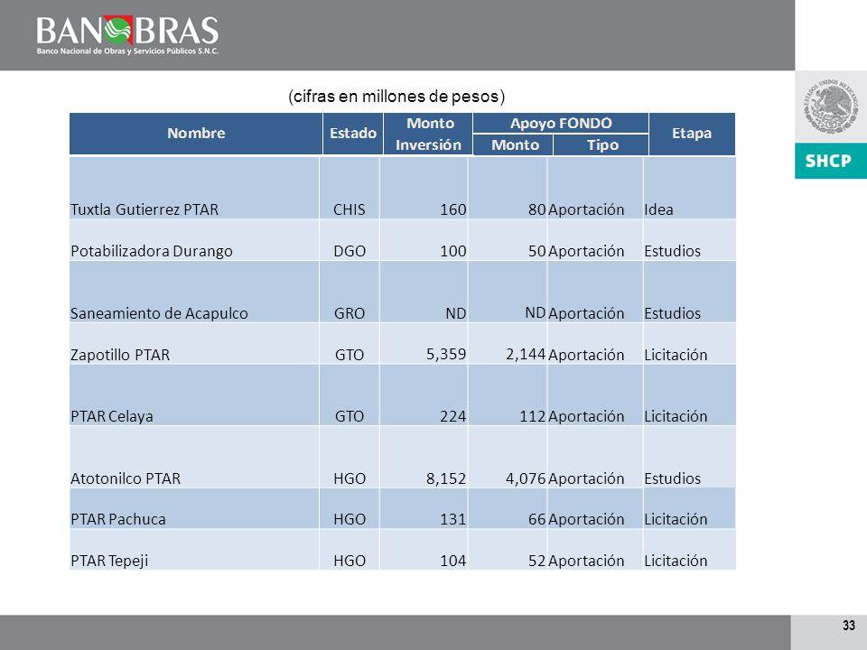 32 Oaxaca Proyecto de AbastecimientoOAX 1,134 567AportaciónIdea Acueducto MazatlánSIN 800 400AportaciónEstudios Acueducto El RealitoSLP1668817Aportaci