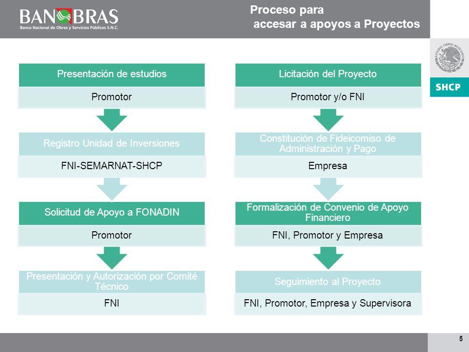 4 Proceso para accesar a apoyos de Estudios Presentación de solicitud Promotor Autorización del apoyoFNI Formalización del apoyoFNI y Promotor Contrat
