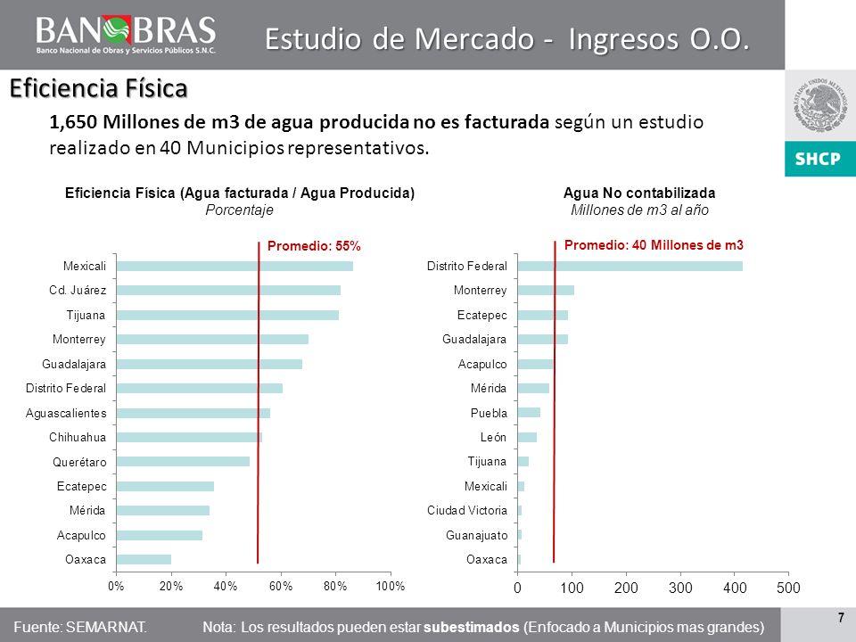 6 6 Problemática de los Organismos Operadores en Mexico
