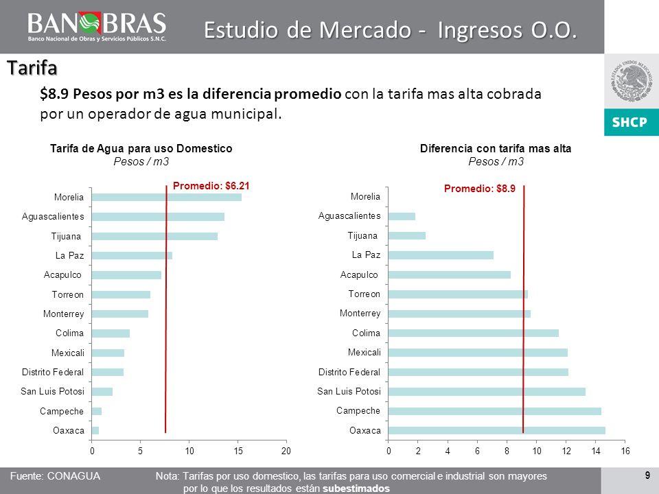 8 Eficiencia Comercial Eficiencia Comercial (Recaudación / Facturación) Porcentaje Agua no cobrada Millones de Pesos por año Promedio: 82% Promedio: $