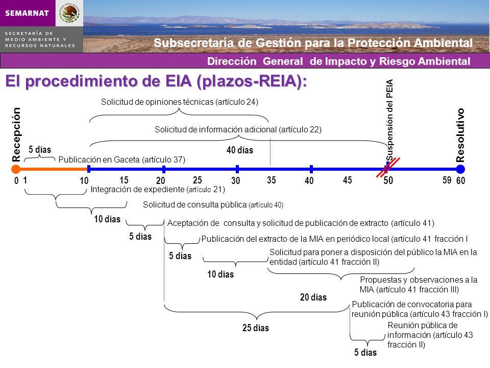 Subsecretaría de Gestión para la Protección Ambiental 10203040 50 600 Resolutivo Publicación en Gaceta (artículo 37) El procedimiento de EIA (plazos-R