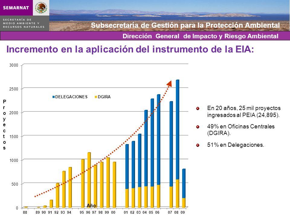 Subsecretaría de Gestión para la Protección Ambiental Incremento en la aplicación del instrumento de la EIA: En 20 años, 25 mil proyectos ingresados a