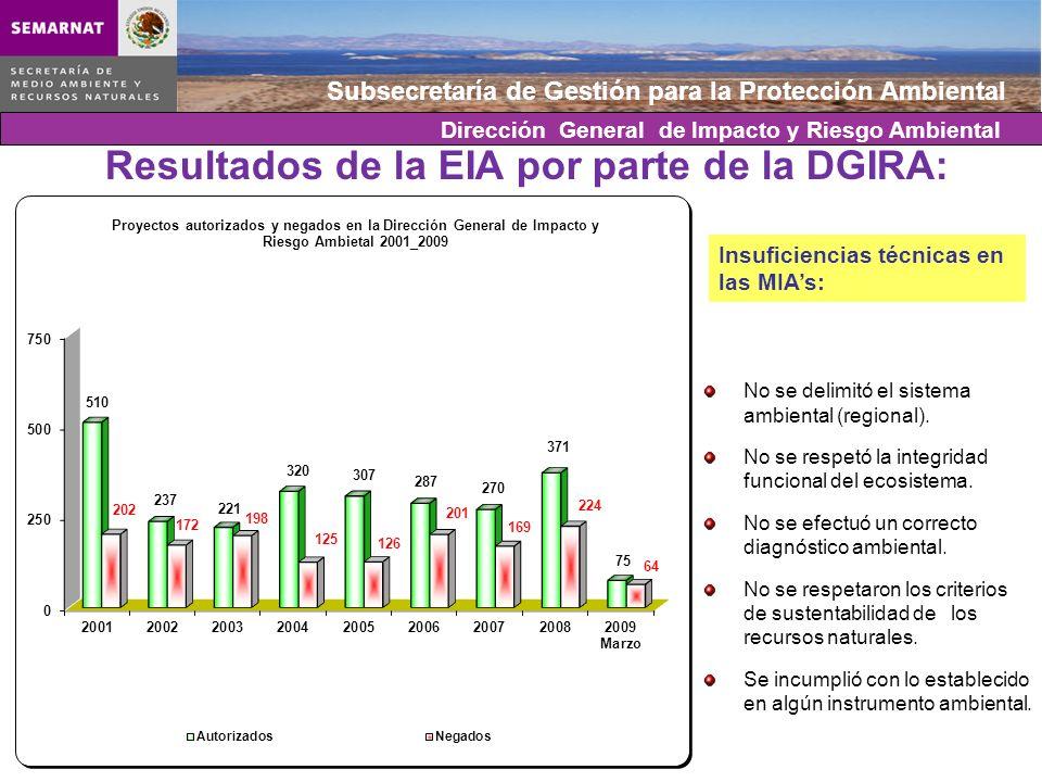 Subsecretaría de Gestión para la Protección Ambiental Resultados de la EIA por parte de la DGIRA: Insuficiencias técnicas en las MIAs: No se delimitó