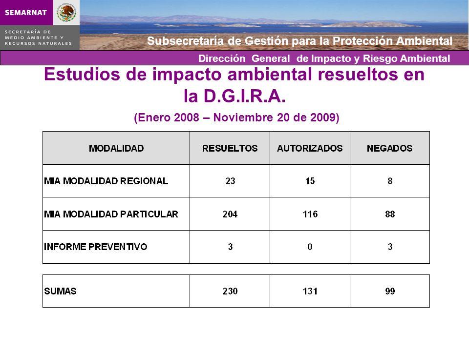 Subsecretaría de Gestión para la Protección Ambiental Estudios de impacto ambiental resueltos en la D.G.I.R.A. (Enero 2008 – Noviembre 20 de 2009) Dir