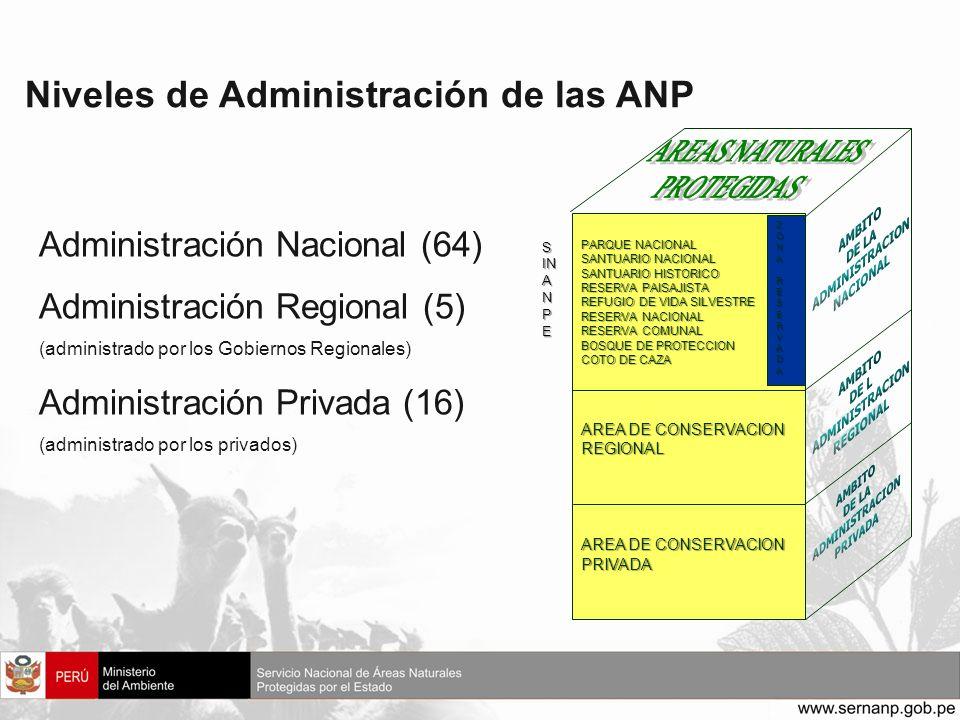 Niveles de Administración de las ANP PARQUE NACIONAL SANTUARIO NACIONAL SANTUARIO HISTORICO RESERVA PAISAJISTA REFUGIO DE VIDA SILVESTRE RESERVA NACIO