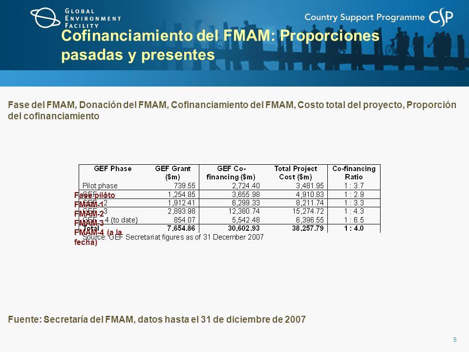 55 Cofinanciamiento del FMAM: Proporciones pasadas y presentes Fase del FMAM, Donación del FMAM, Cofinanciamiento del FMAM, Costo total del proyecto, Proporción del cofinanciamiento Fuente: Secretaría del FMAM, datos hasta el 31 de diciembre de 2007 Fase piloto FMAM-1 FMAM-2 FMAM-3 FMAM-4 (a la fecha)