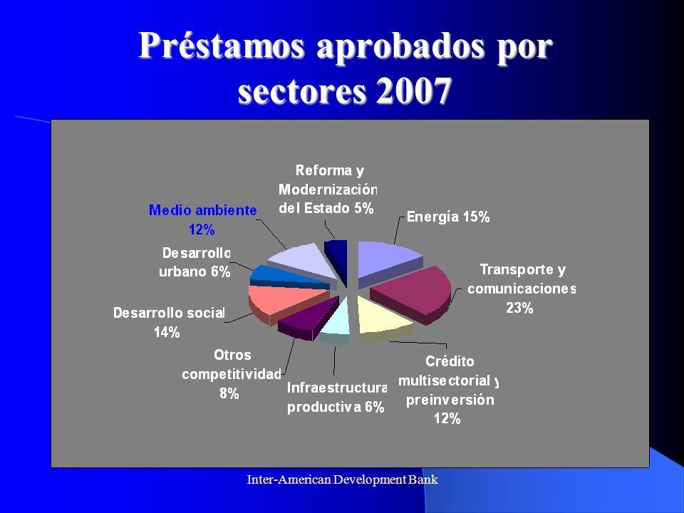 Inter-American Development Bank Préstamos aprobados por sectores 2007