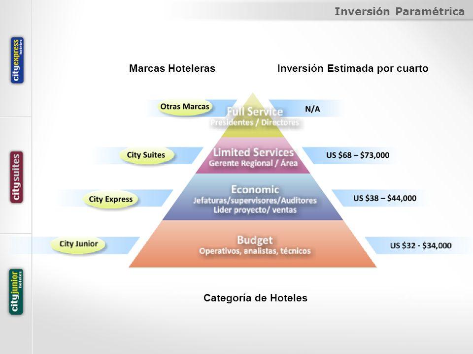 Inversión Paramétrica Marcas HotelerasInversión Estimada por cuarto Categoría de Hoteles