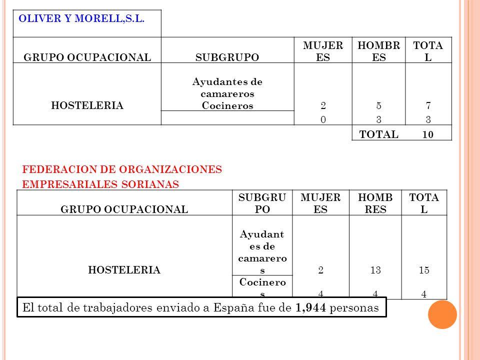OLIVER Y MORELL,S.L.