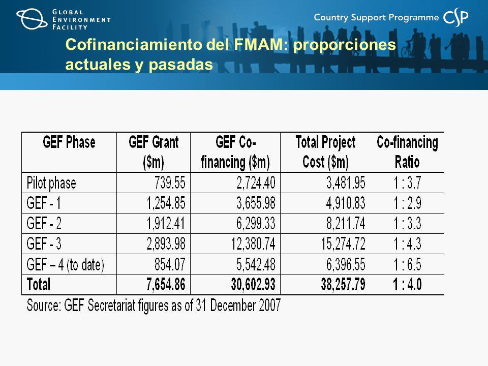 Cofinanciamiento del FMAM: proporciones actuales y pasadas
